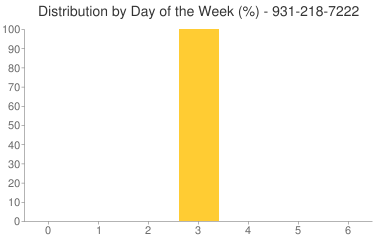 Distribution By Day 931-218-7222